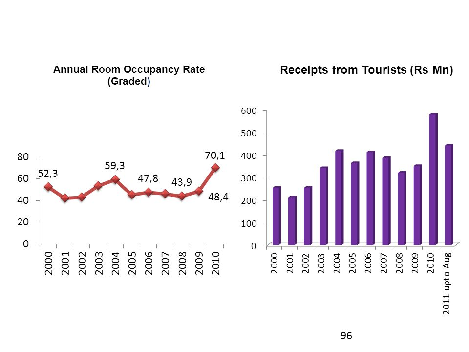 Annual Room Occupancy Rate