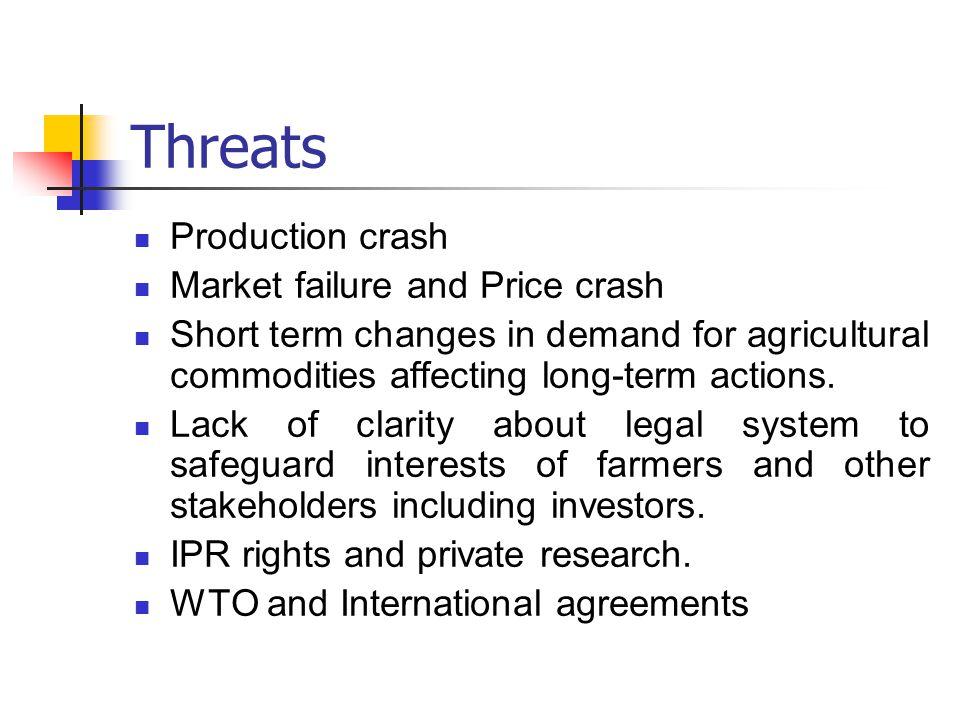 Threats Production crash Market failure and Price crash