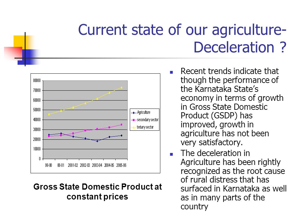 Current state of our agriculture- Deceleration