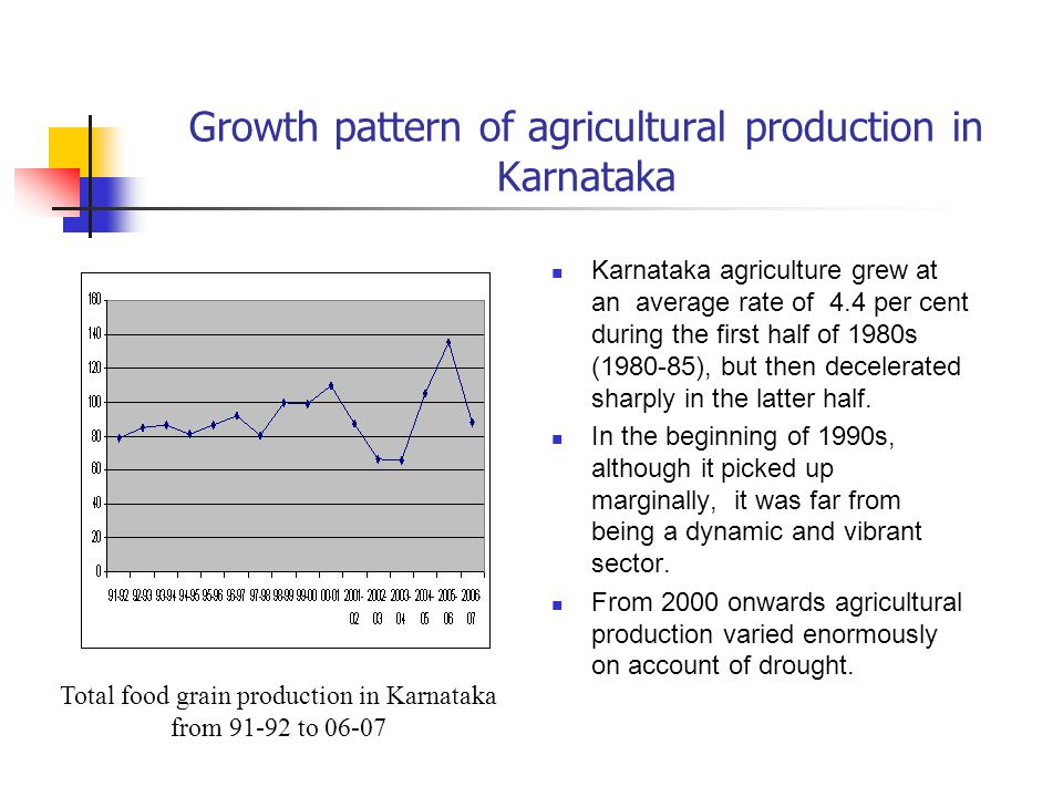 Growth pattern of agricultural production in Karnataka