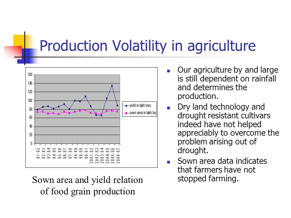 Production Volatility in agriculture