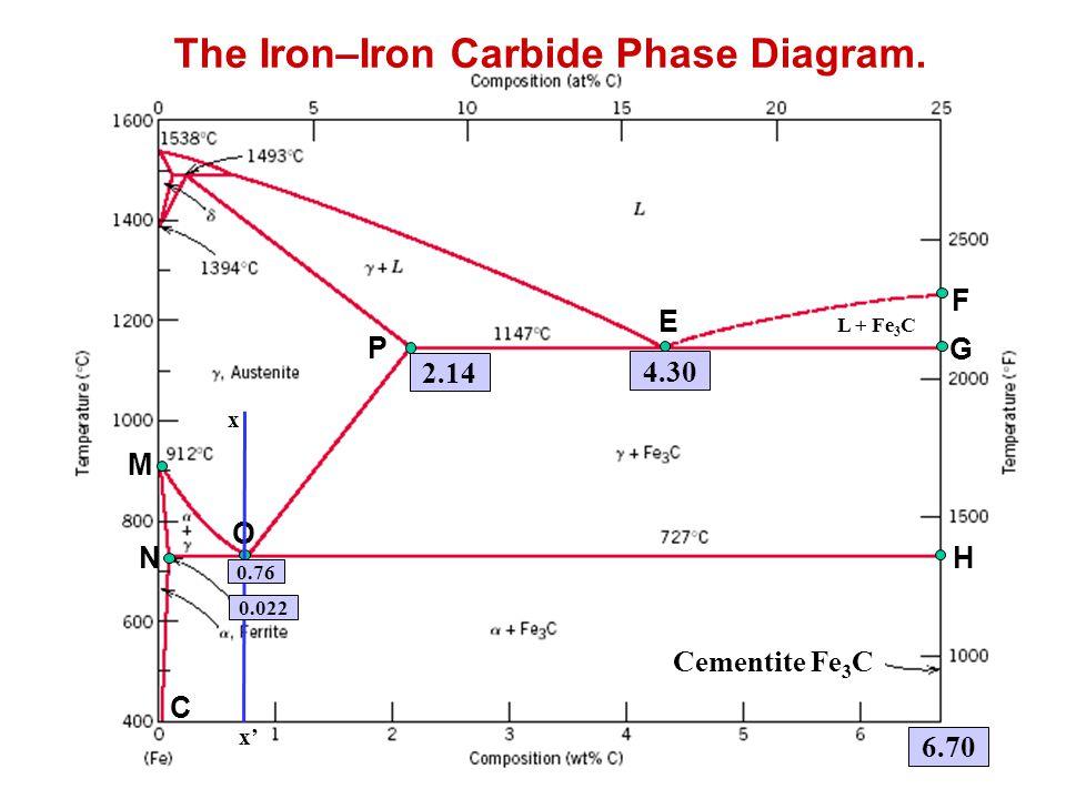The Iron–Iron Carbide Phase Diagram.