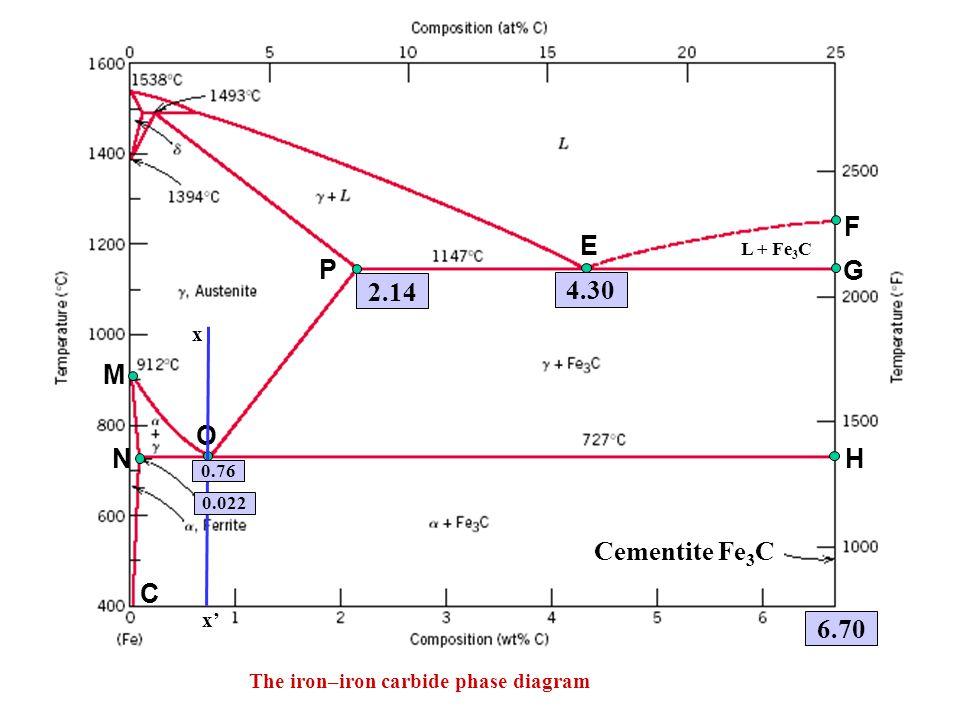 2.14 4.30 6.70 M N C P E O G F H Cementite Fe3C x x'