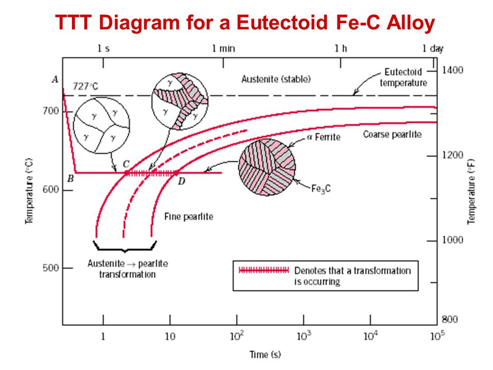 Module 5 metallic materials ppt video online download 18 ttt diagram for a eutectoid fe c alloy ccuart Image collections