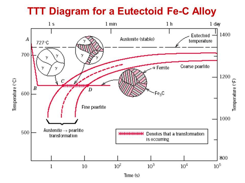 TTT Diagram for a Eutectoid Fe-C Alloy
