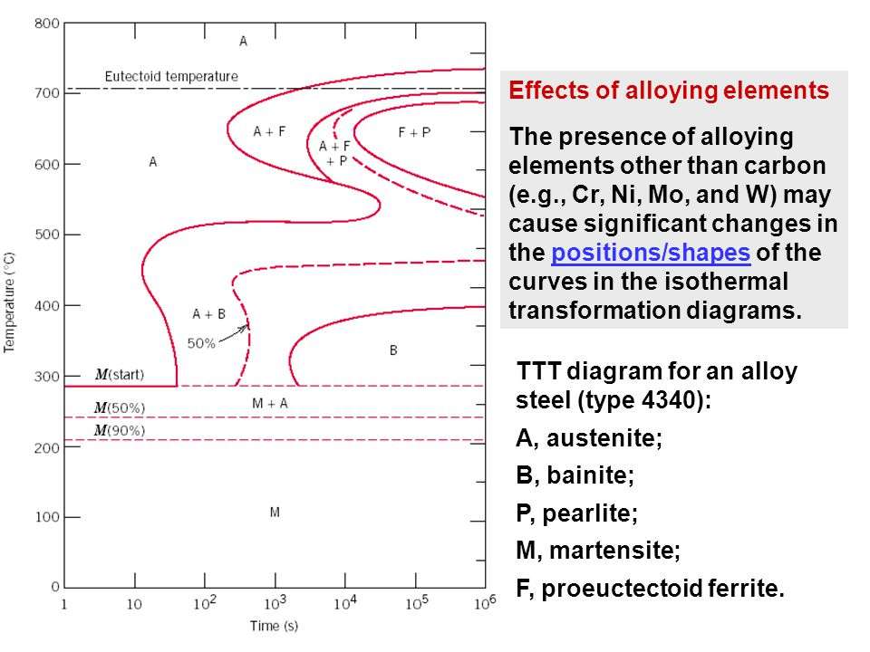 Module 5 metallic materials ppt video online download 27 effects of alloying elements ccuart Choice Image