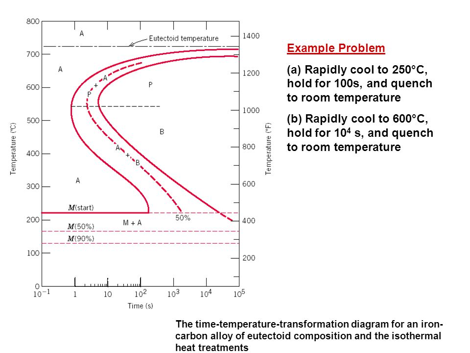 Example Problem (a) Rapidly cool to 250°C, hold for 100s, and quench to room temperature.