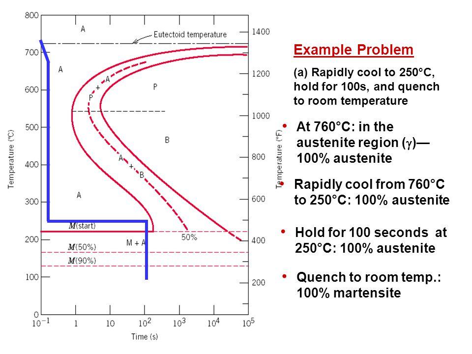 Example Problem At 760°C: in the austenite region (g)— 100% austenite