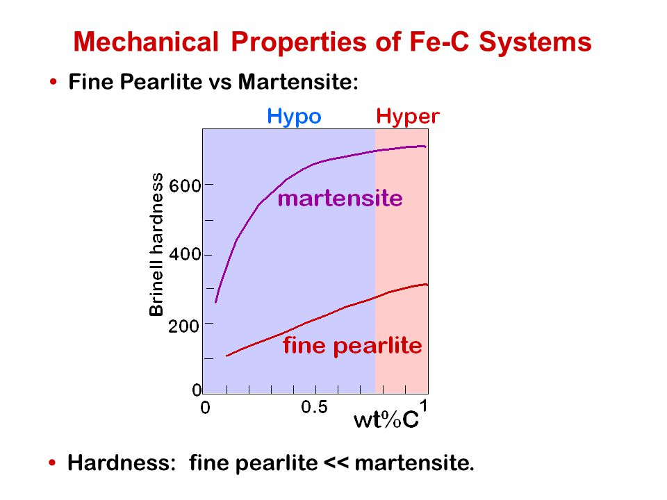 Mechanical Properties of Fe-C Systems