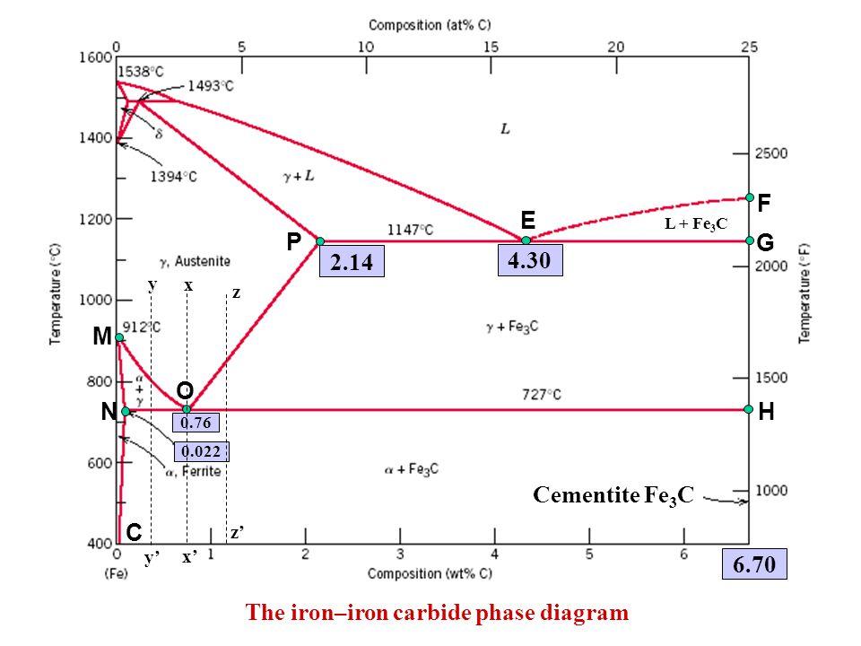 The iron–iron carbide phase diagram