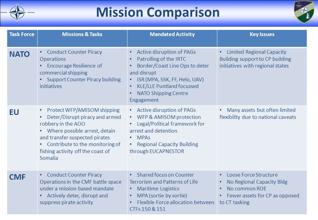 Mission Comparison NATO EU CMF Task Force Missions & Tasks