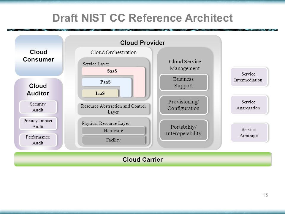 Draft NIST CC Reference Architect