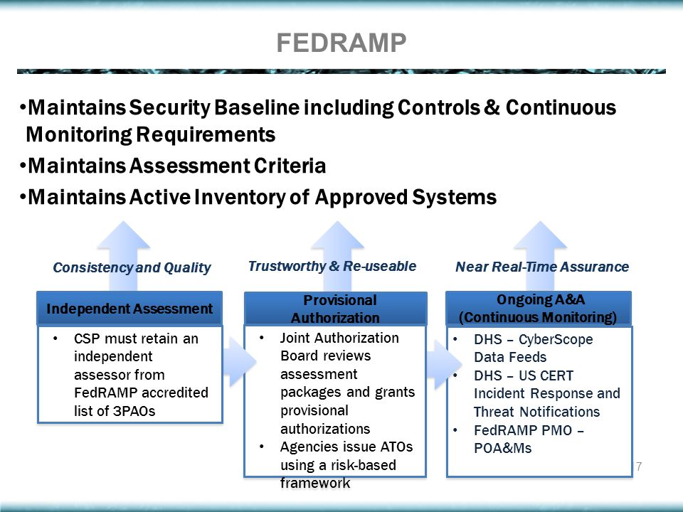 FEDRAMP Maintains Security Baseline including Controls & Continuous Monitoring Requirements. Maintains Assessment Criteria.