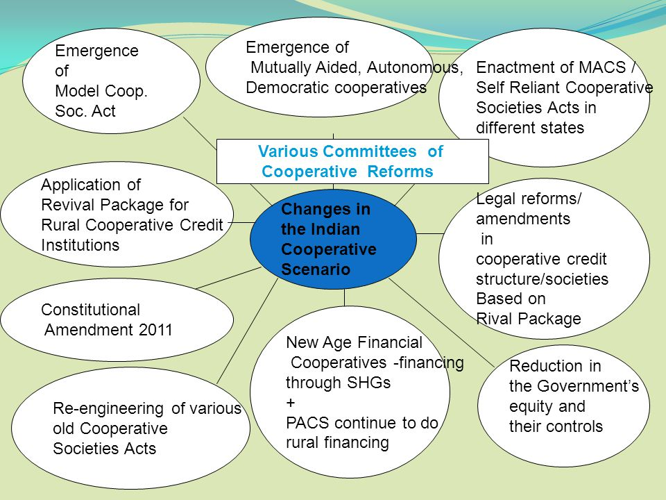 Emergence of Mutually Aided, Autonomous, Democratic cooperatives. Emergence. of. Model Coop. Soc. Act.