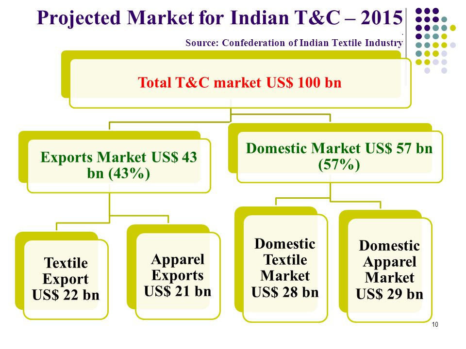 Projected Market for Indian T&C – 2015