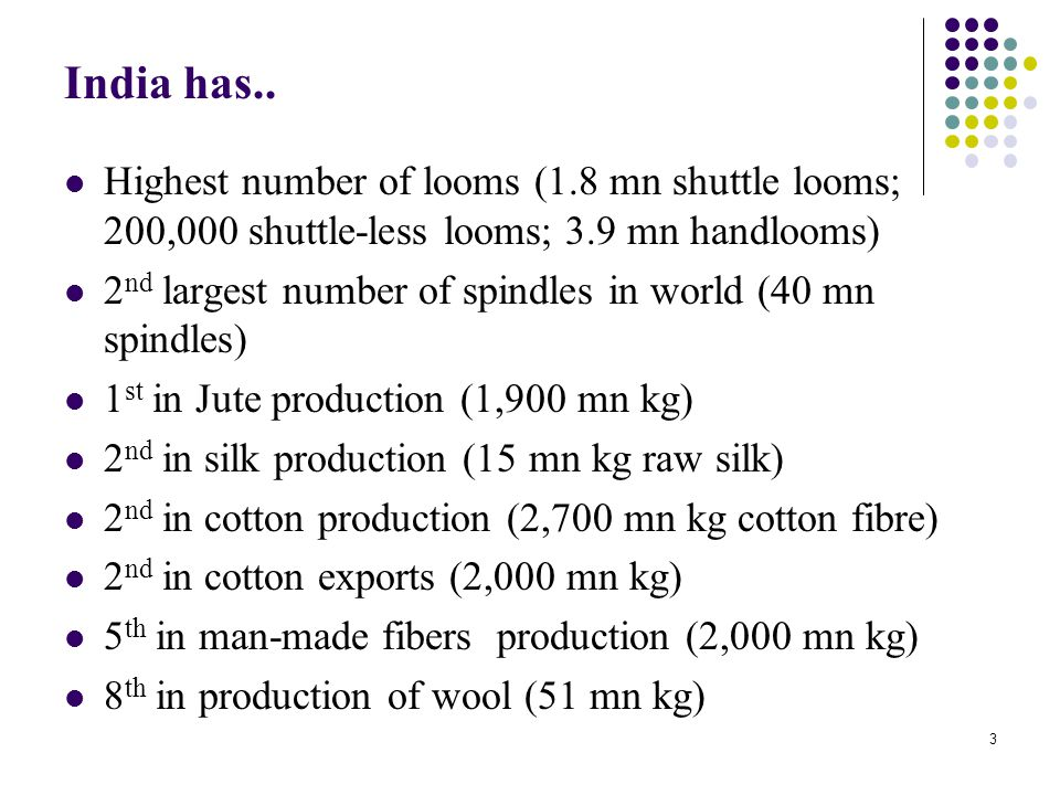 India has.. Highest number of looms (1.8 mn shuttle looms; 200,000 shuttle-less looms; 3.9 mn handlooms)