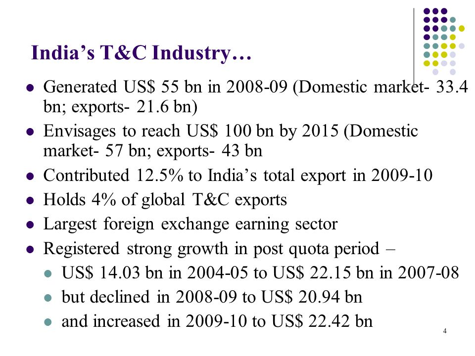India's T&C Industry… Generated US$ 55 bn in 2008-09 (Domestic market- 33.4 bn; exports- 21.6 bn)