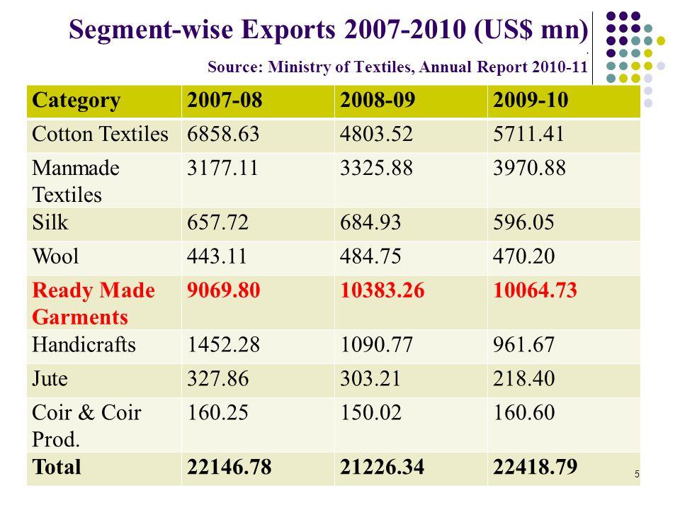 Segment-wise Exports 2007-2010 (US$ mn)