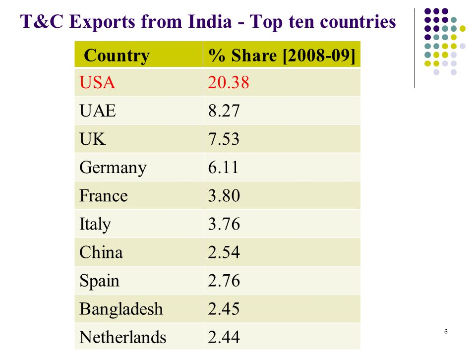 T&C Exports from India - Top ten countries