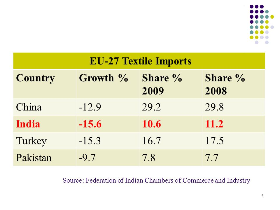Source: Federation of Indian Chambers of Commerce and Industry