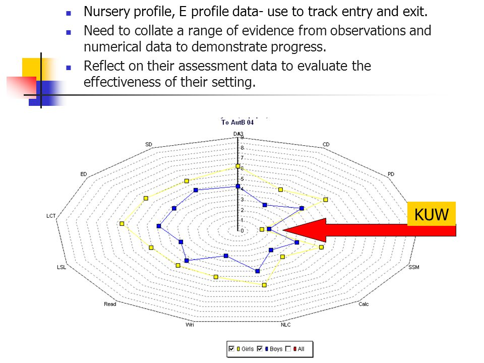 KUW Nursery profile, E profile data- use to track entry and exit.