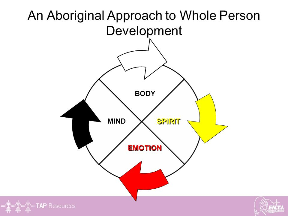 An Aboriginal Approach to Whole Person Development