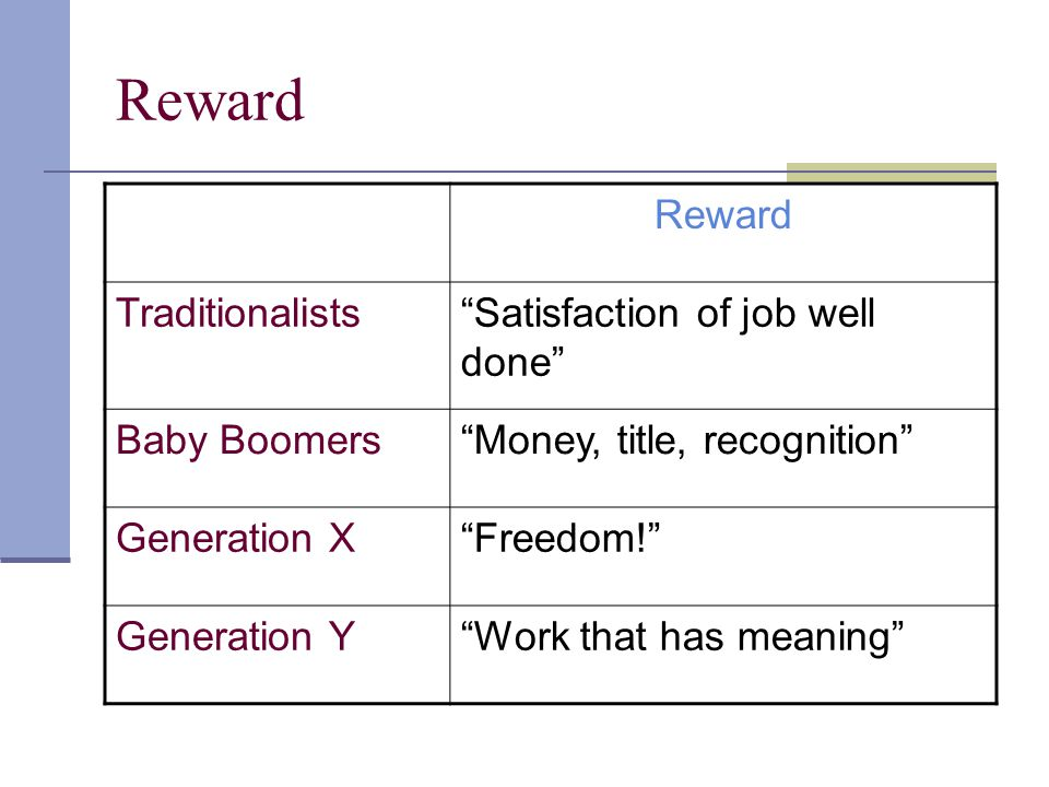 Reward Reward Traditionalists Satisfaction of job well done