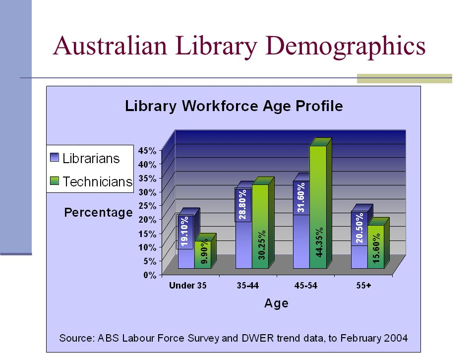 Australian Library Demographics