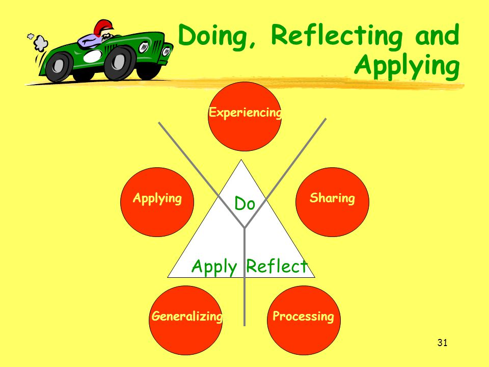 Doing, Reflecting and Applying