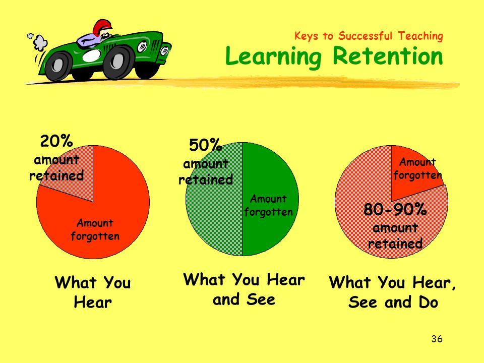 20% amount retained 50% amount retained 80-90% amount retained