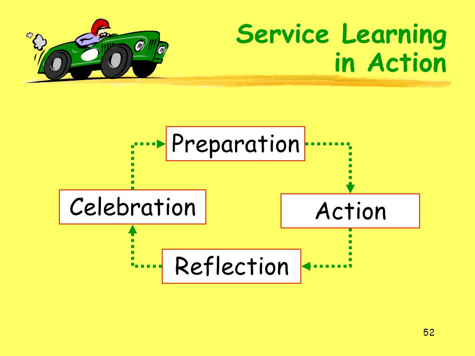 Service Learning in Action Preparation Celebration Action Reflection