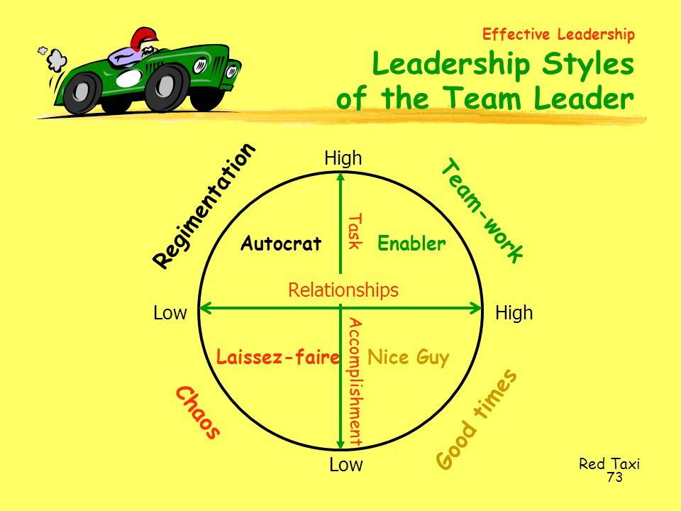 of the Team Leader Regimentation Team-work Good times Chaos High