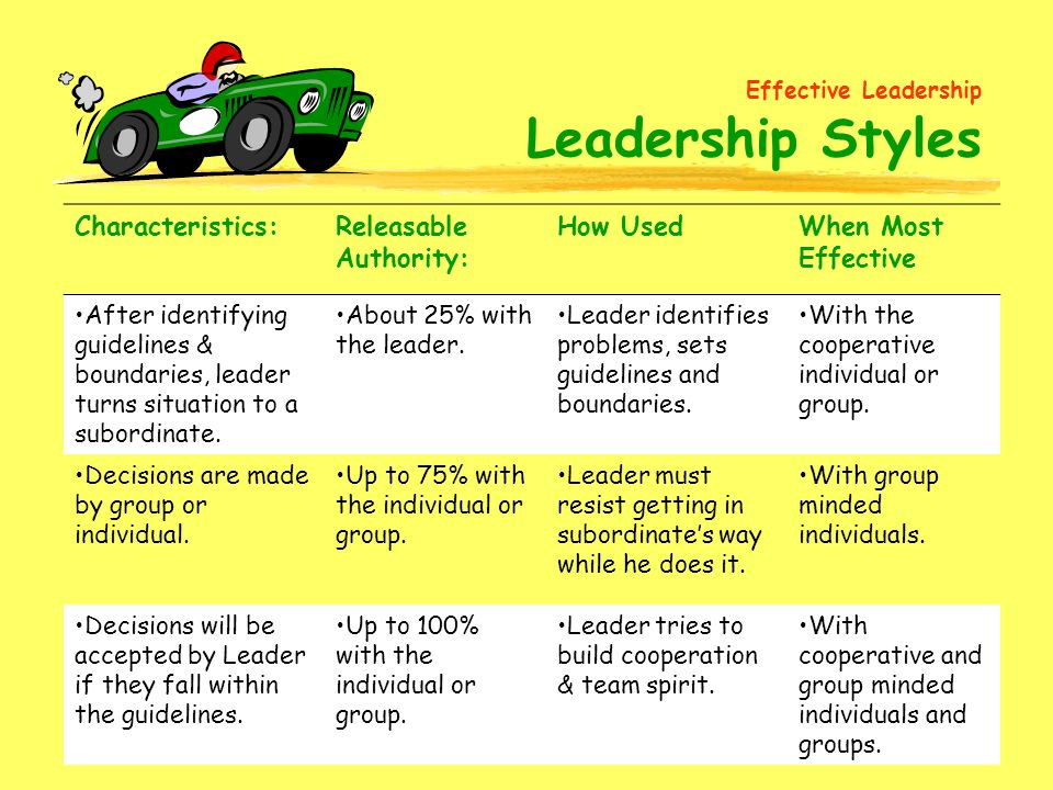 Effective Leadership Leadership Styles Characteristics:
