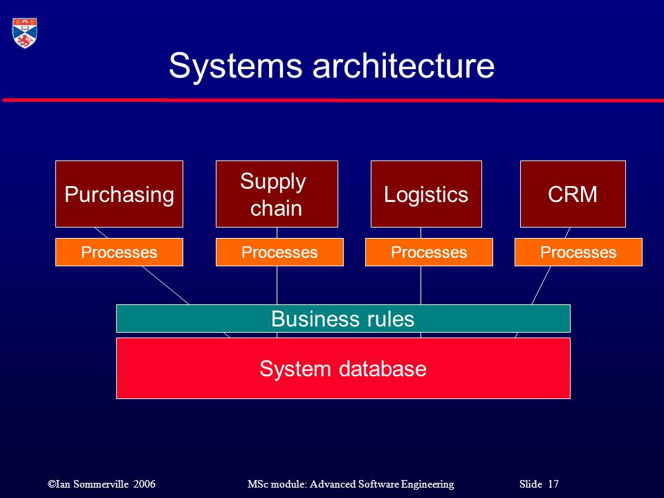 Systems architecture Purchasing Supply chain Logistics CRM