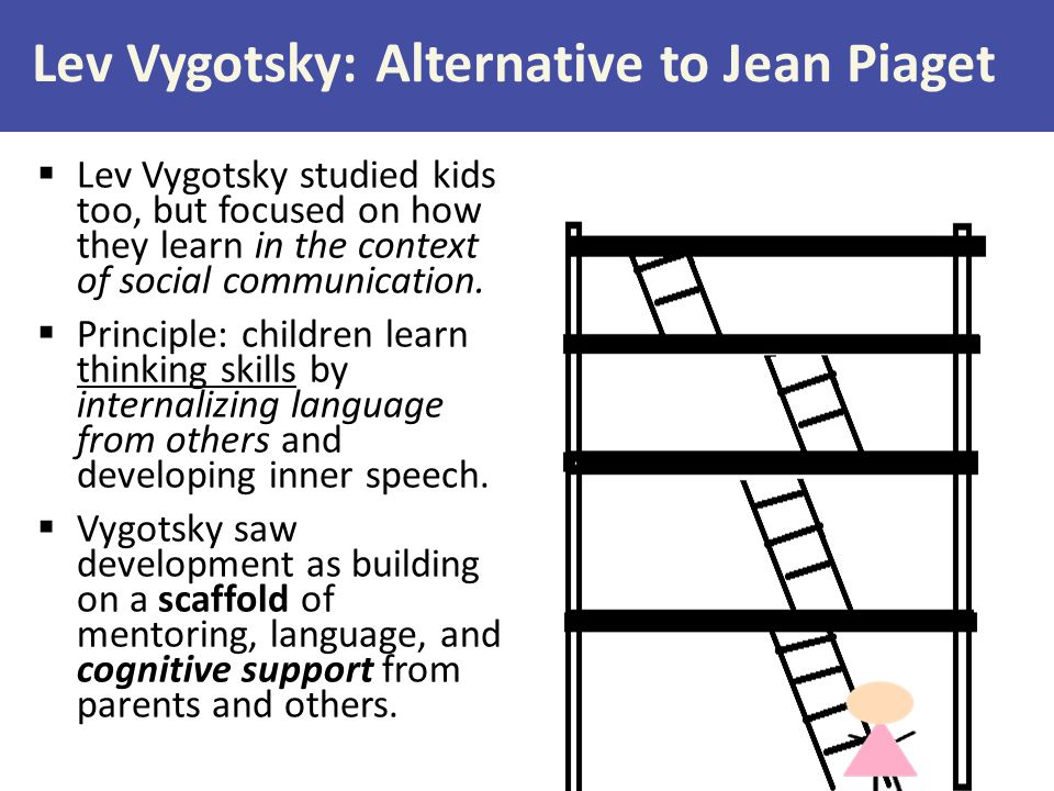 Lev Vygotsky: Alternative to Jean Piaget