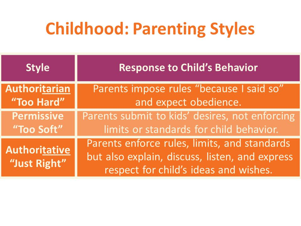 Childhood: Parenting Styles