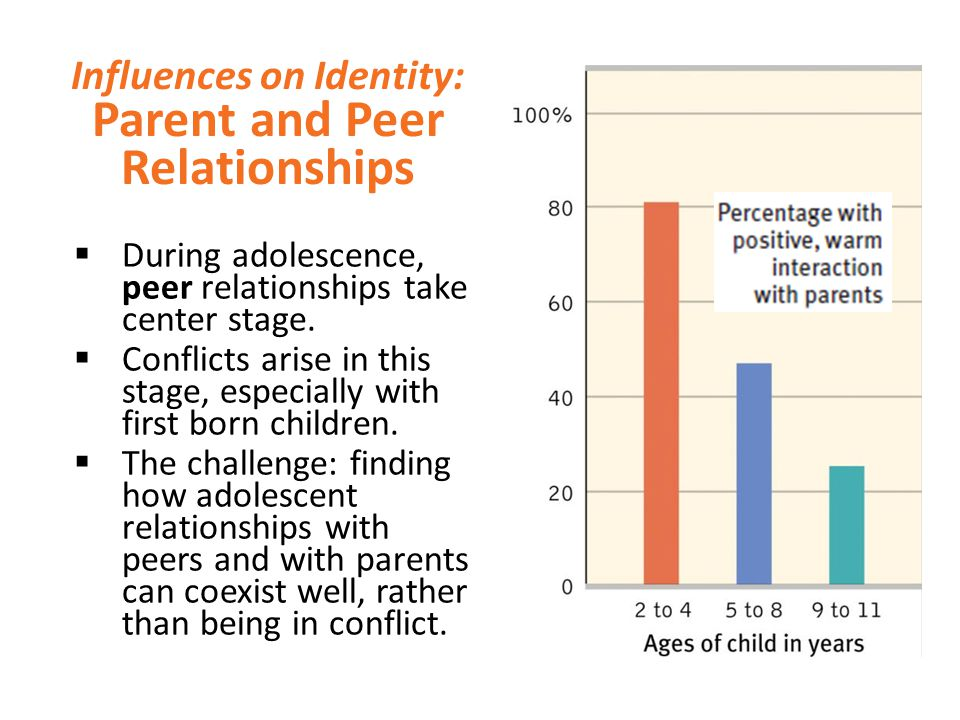 Influences on Identity: Parent and Peer Relationships