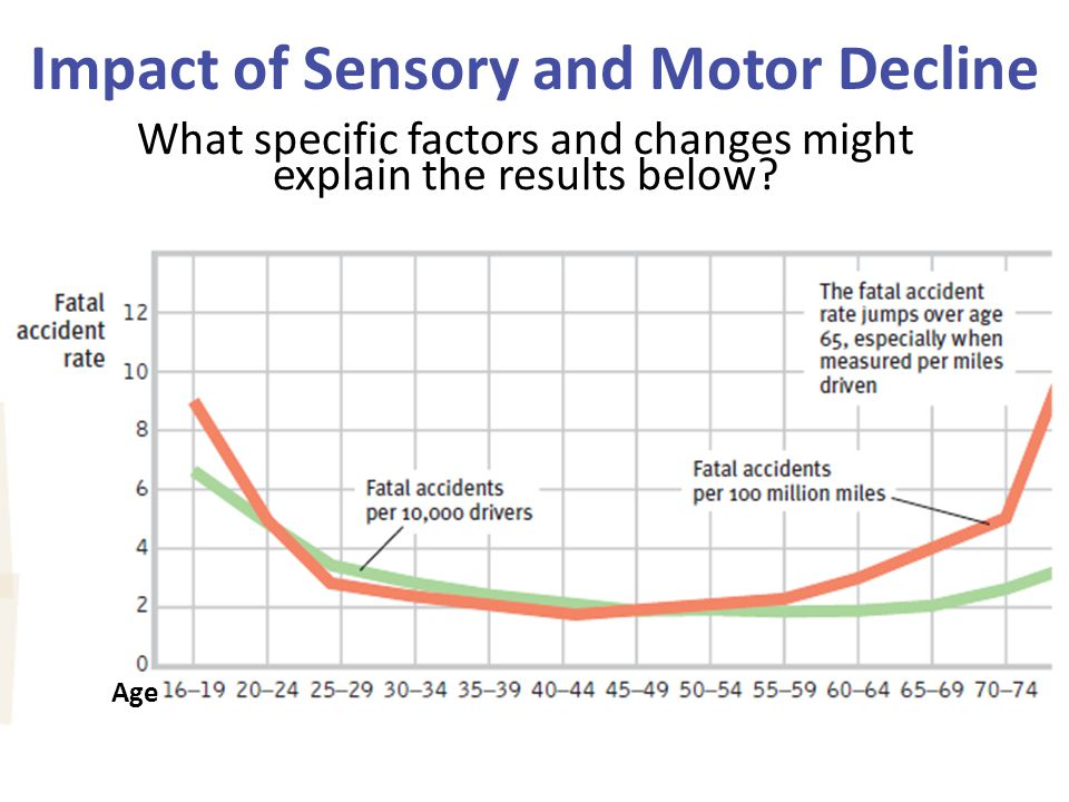 Impact of Sensory and Motor Decline