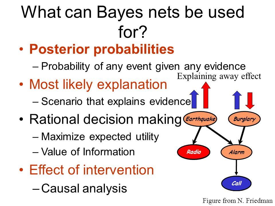 What can Bayes nets be used for