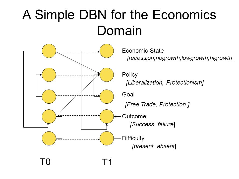 A Simple DBN for the Economics Domain