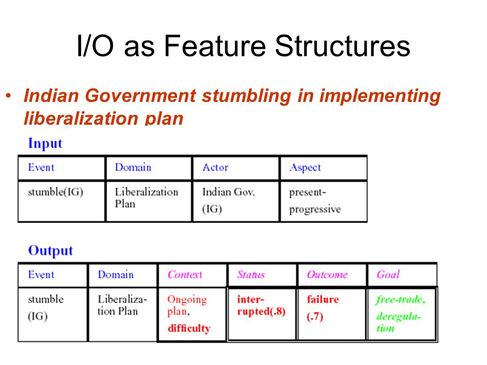 I/O as Feature Structures