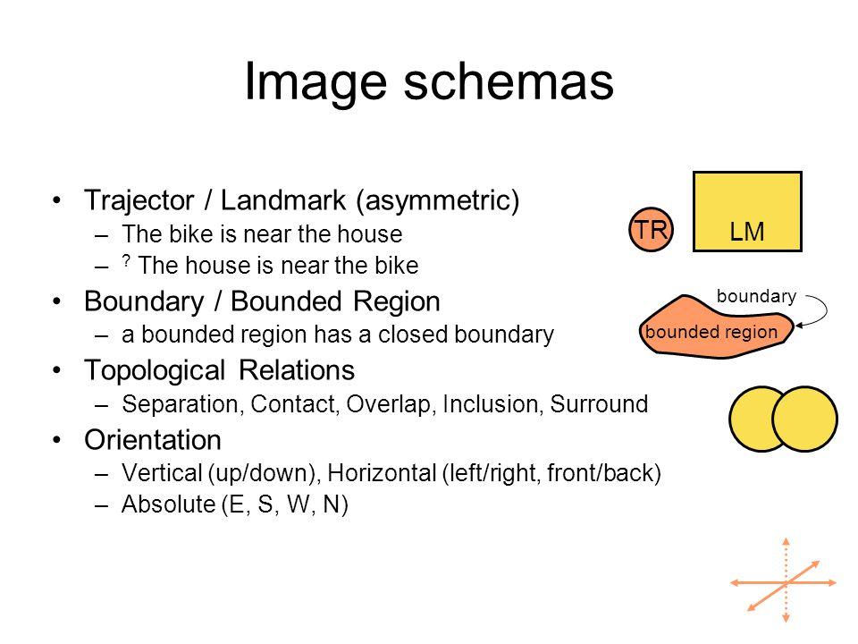 Image schemas Trajector / Landmark (asymmetric)