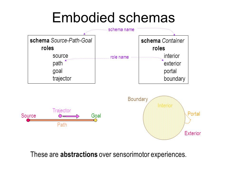 Embodied schemas These are abstractions over sensorimotor experiences.