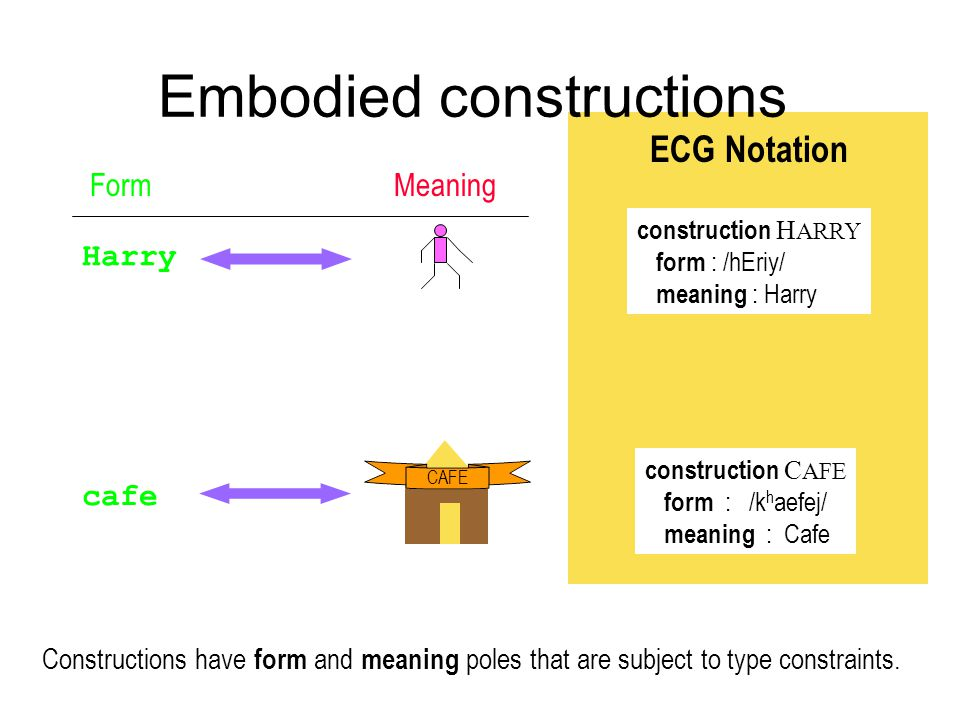 Embodied constructions