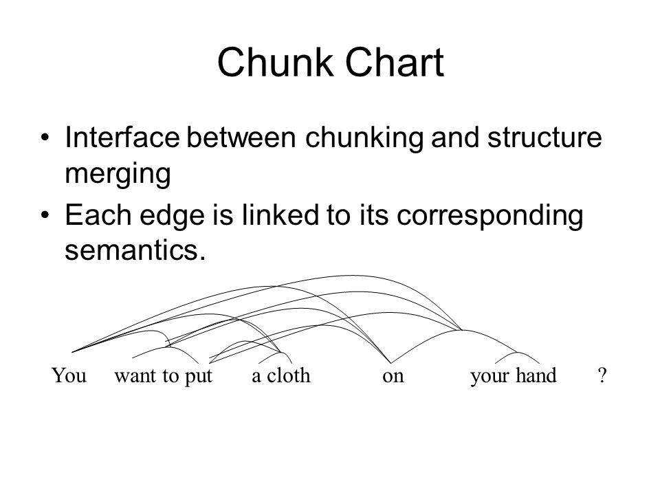 Chunk Chart Interface between chunking and structure merging