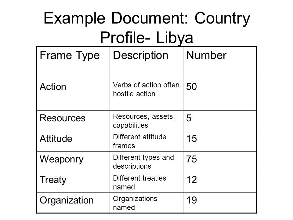 Example Document: Country Profile- Libya
