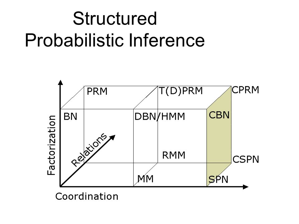 Structured Probabilistic Inference