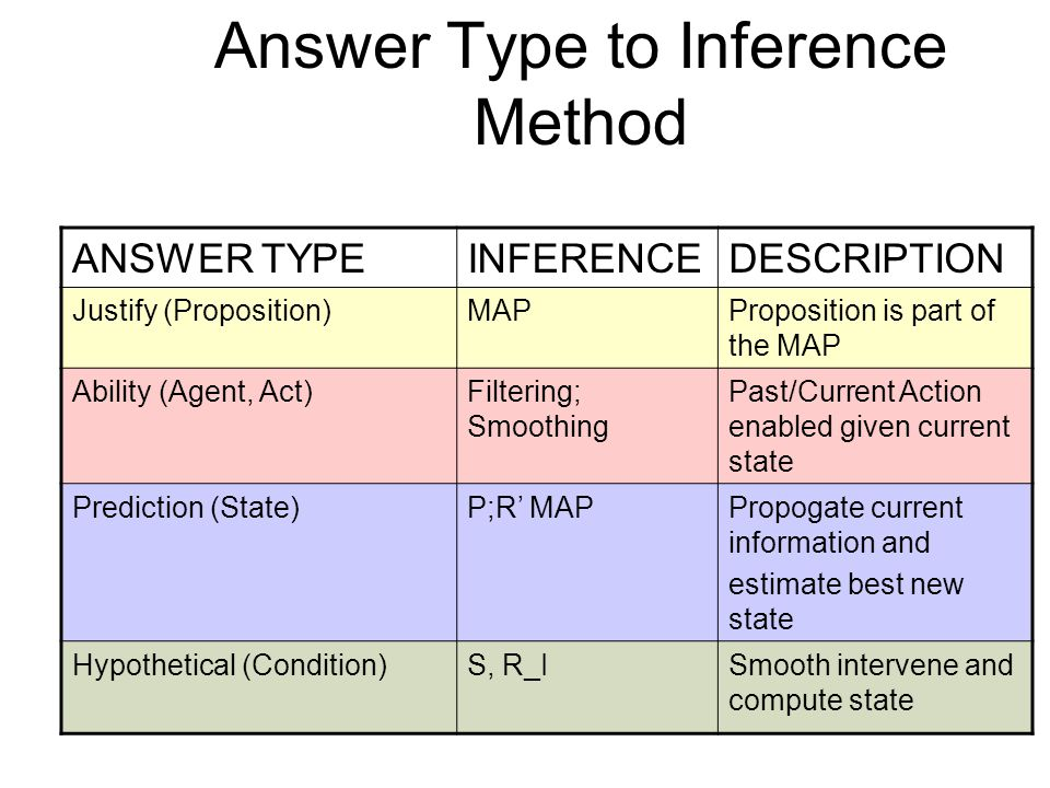 Answer Type to Inference Method