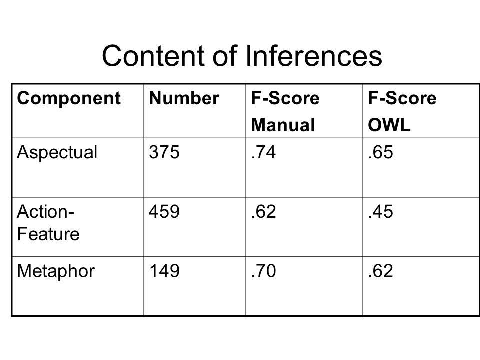 Content of Inferences Component Number F-Score Manual OWL Aspectual