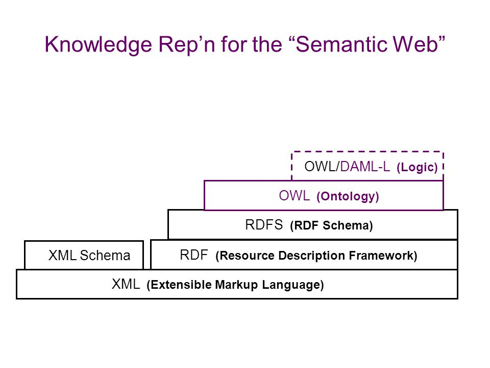 Knowledge Rep'n for the Semantic Web